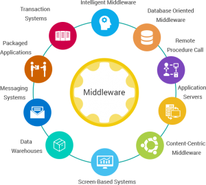 Middleware versus custom code